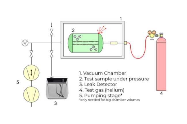 integral testing - sample under pressure - Four ways of finding vacuum leaks using helium