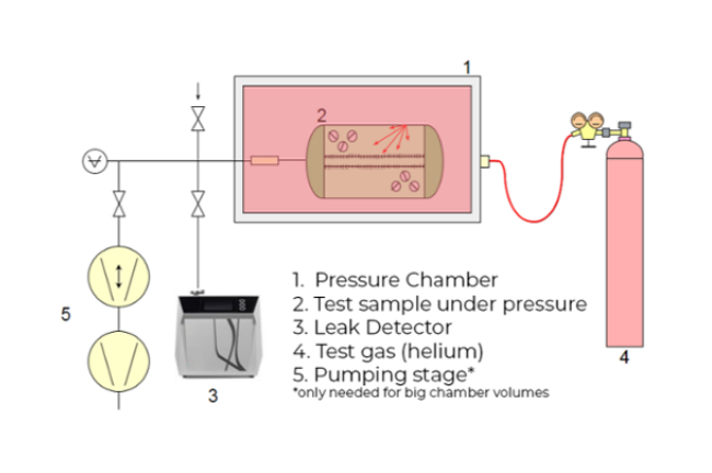 integral testing - sample under vacuum - Four ways of finding vacuum leaks using helium