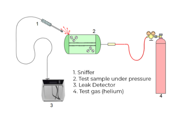 local testing - sample under pressure - Four ways of finding vacuum leaks using helium