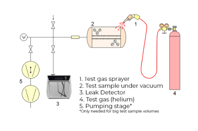 local testing - sample under vacuum - Four ways of finding vacuum leaks using helium