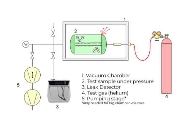 integral testing - sample under pressure - Four ways of finding vacuum leaks using helium
